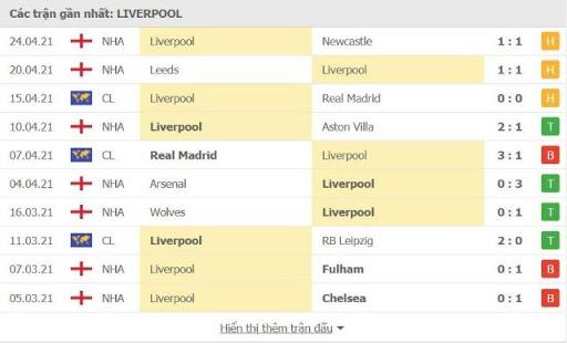Thành tích thi đấu của Liverpool